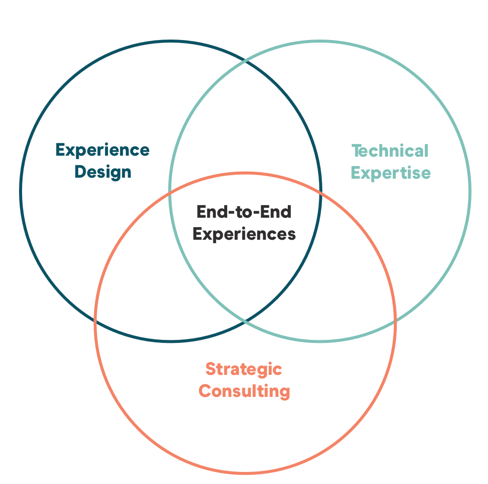 End-to-end experience diagram